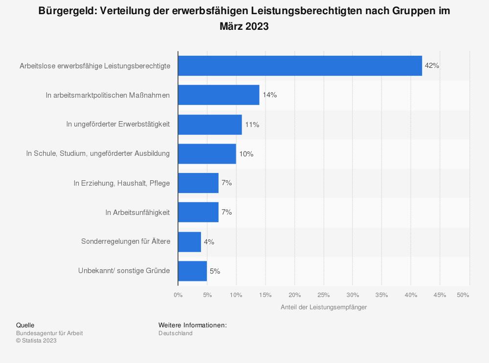 Statistik: Hartz IV: Verteilung der Leistungsempfänger von Arbeitslosengeld II nach Gruppen im März 2019 | Statista