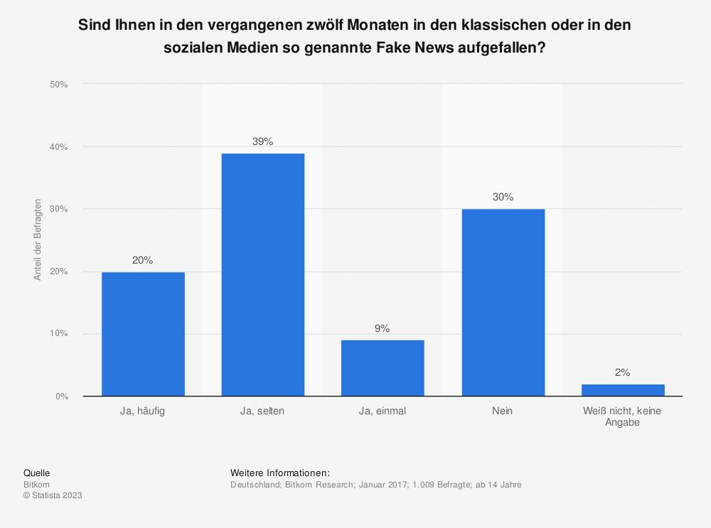 Statistik: Sind Ihnen in den vergangenen zwölf Monaten in den klassischen oder in den sozialen Medien so genannte Fake News aufgefallen? | Statista