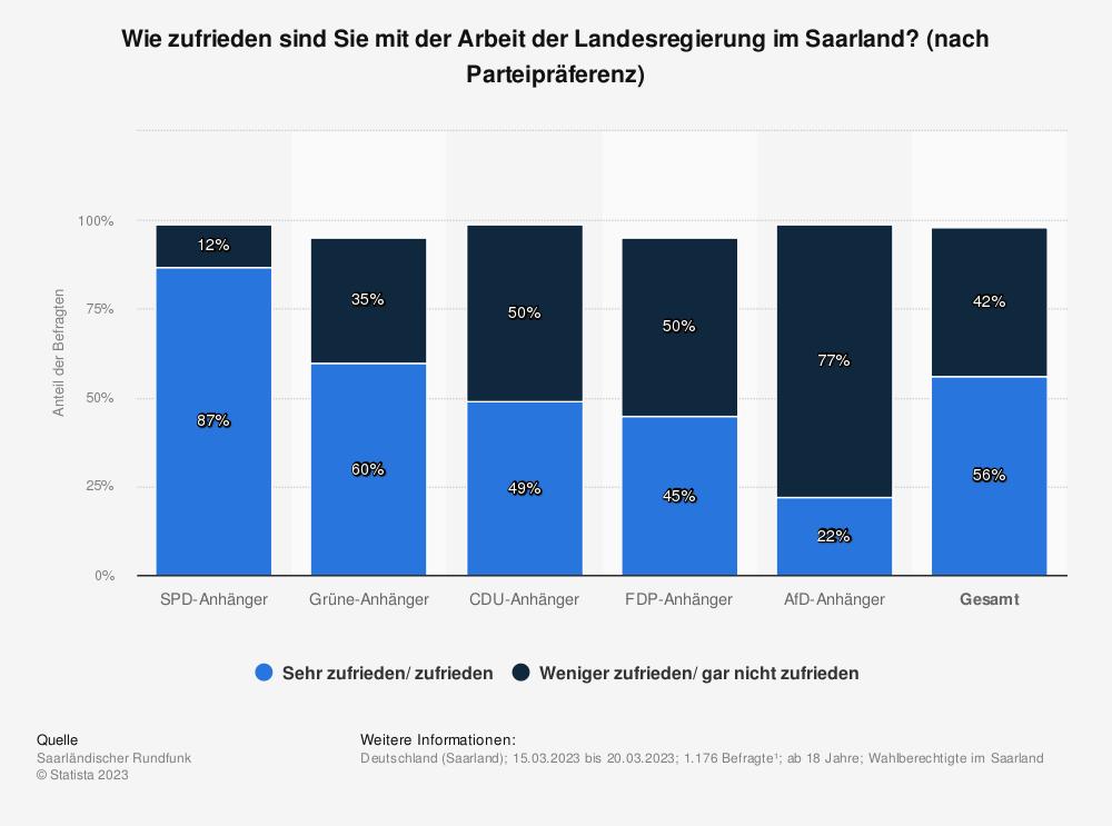 Statistik: Wie zufrieden sind Sie mit der Arbeit der Landesregierung im Saarland? [nach Parteipräferenz] | Statista