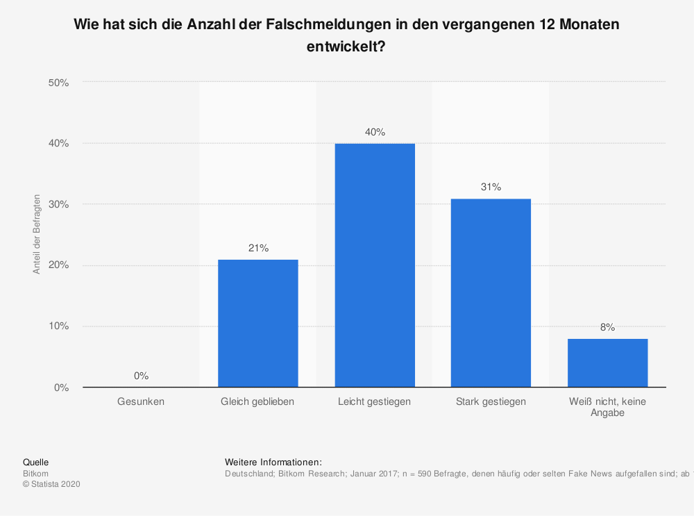 Statistik: Wie hat sich die Anzahl der Falschmeldungen in den vergangenen 12 Monaten entwickelt? | Statista