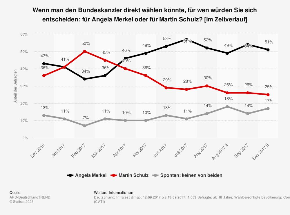 Statistik: Wenn man den Bundeskanzler direkt wählen könnte,  für wen würden Sie sich entscheiden: für Angela Merkel oder für Martin Schulz? [im Zeitverlauf] | Statista