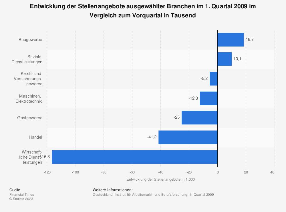 Statistik: Entwicklung der Stellenangebote ausgewählter Branchen im 1. Quartal 2009 im Vergleich zum Vorquartal in Tausend | Statista