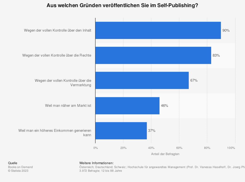Statistik: Aus welchen Gründen veröffentlichen Sie im Self-Publishing? | Statista