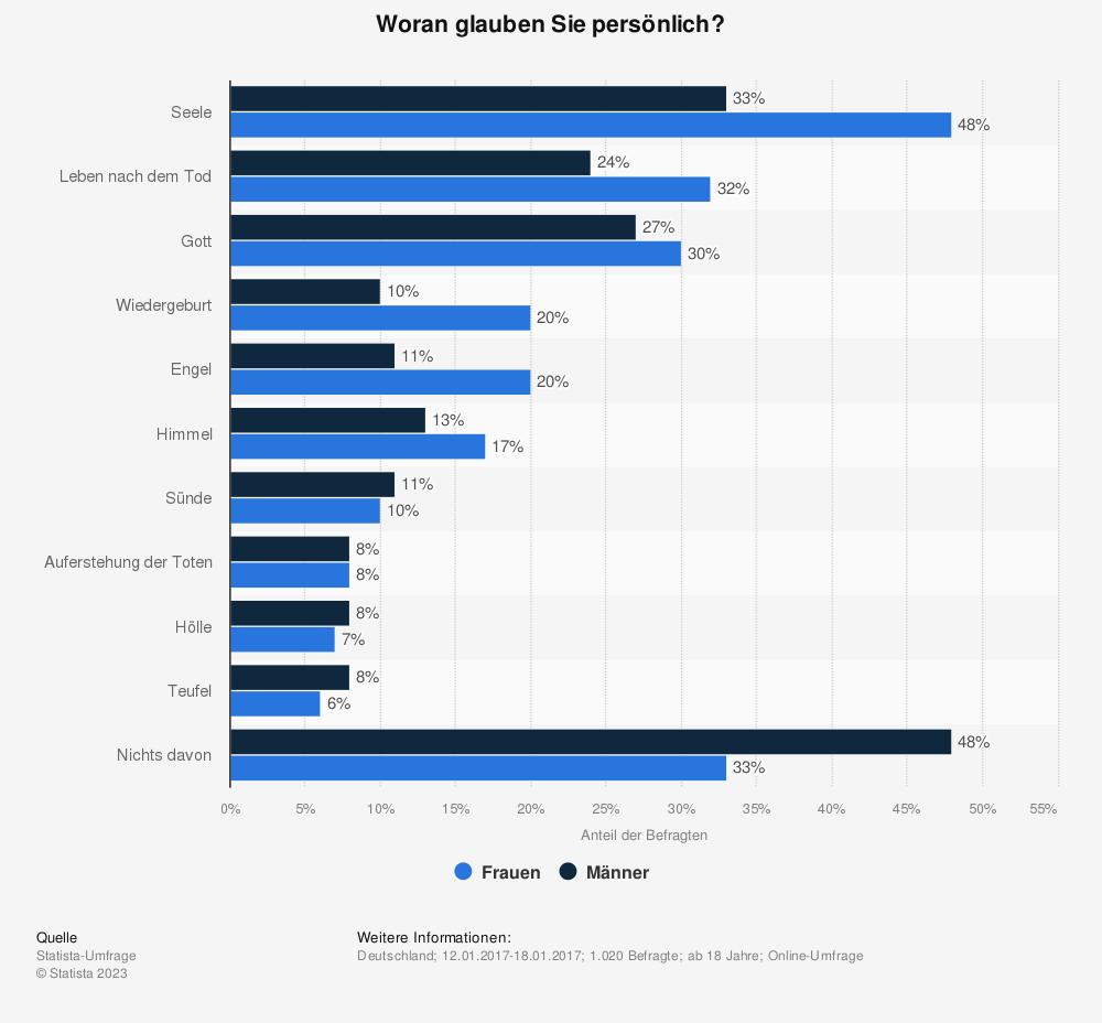 Statistik: Woran glauben Sie persönlich? | Statista