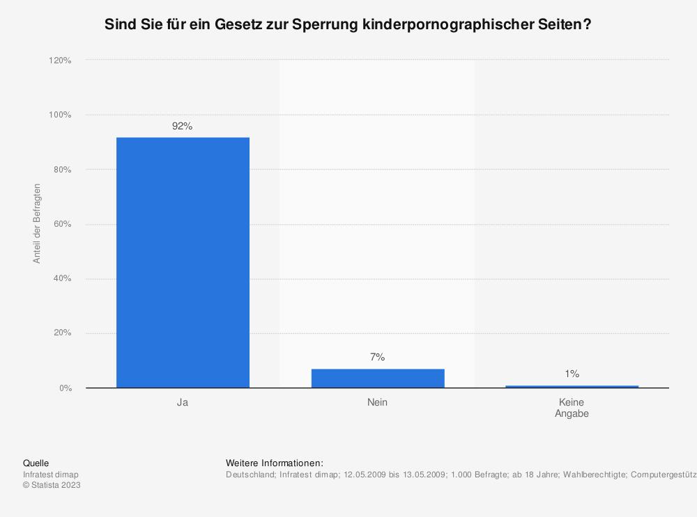 Statistik: Sind Sie für ein Gesetz zur Sperrung kinderpornographischer Seiten? | Statista