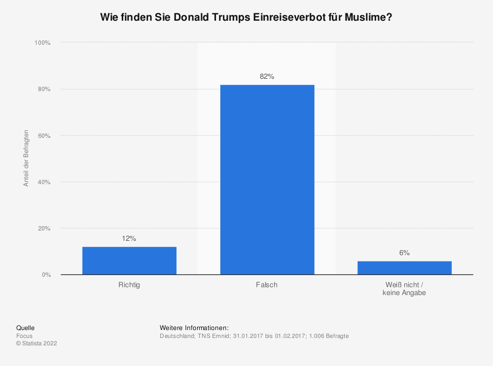 Statistik: Wie finden Sie Donald Trumps Einreiseverbot für Muslime? | Statista