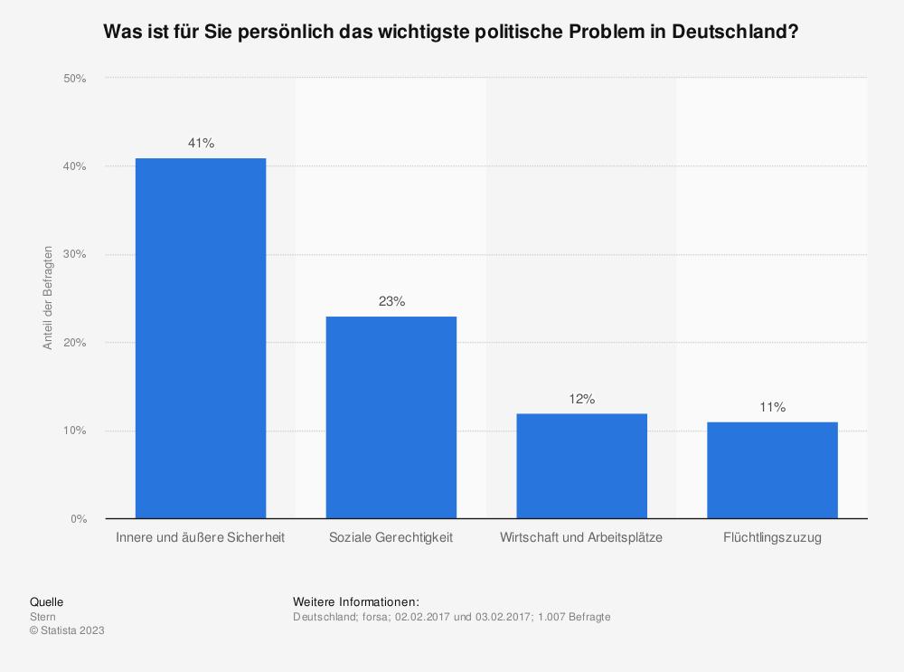 Statistik: Was ist für Sie persönlich das wichtigste politische Problem in Deutschland? | Statista
