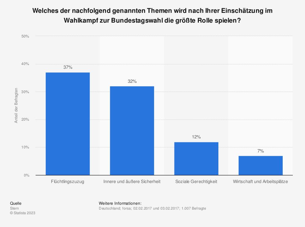 Statistik: Welches der nachfolgend genannten Themen wird nach Ihrer Einschätzung im Wahlkampf zur Bundestagswahl die größte Rolle spielen? | Statista