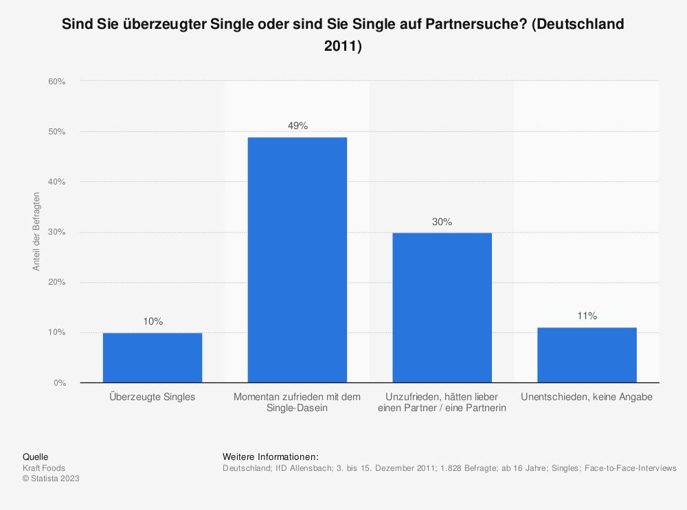 Statistik: Sind Sie überzeugter Single oder sind Sie Single auf Partnersuche? (Deutschland 2011) | Statista
