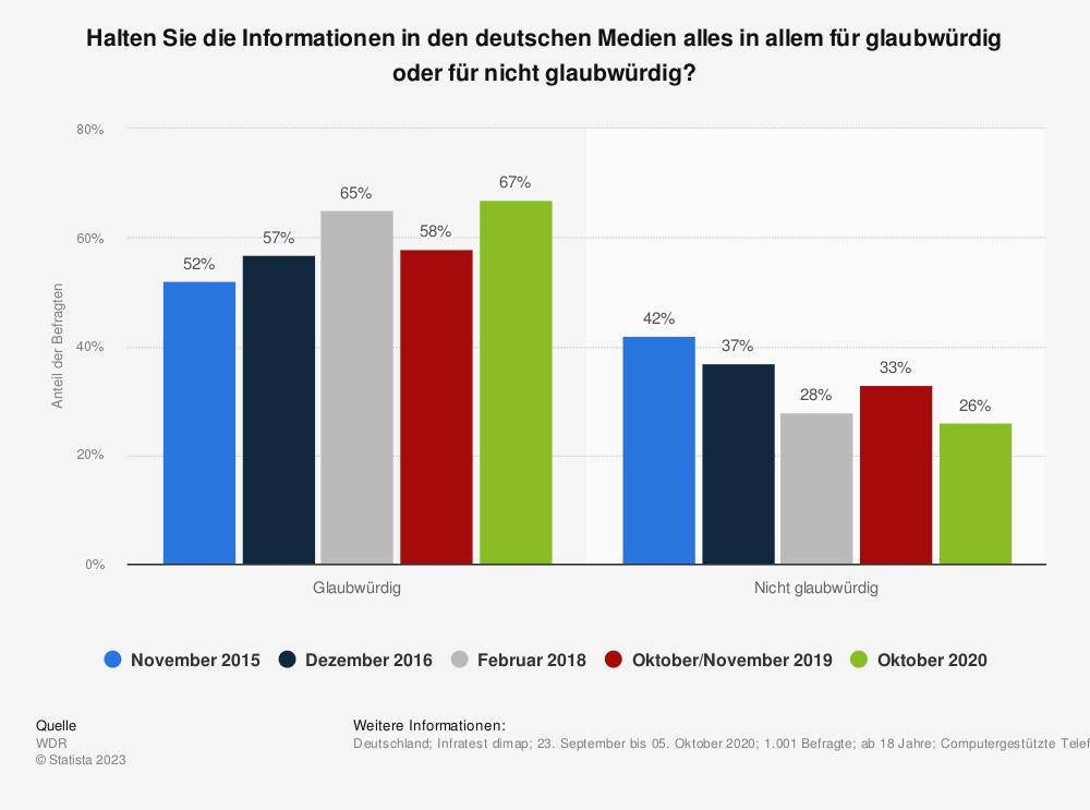 Statistik: Halten Sie die Informationen in den deutschen Medien alles in allem für glaubwürdig oder für nicht glaubwürdig? | Statista