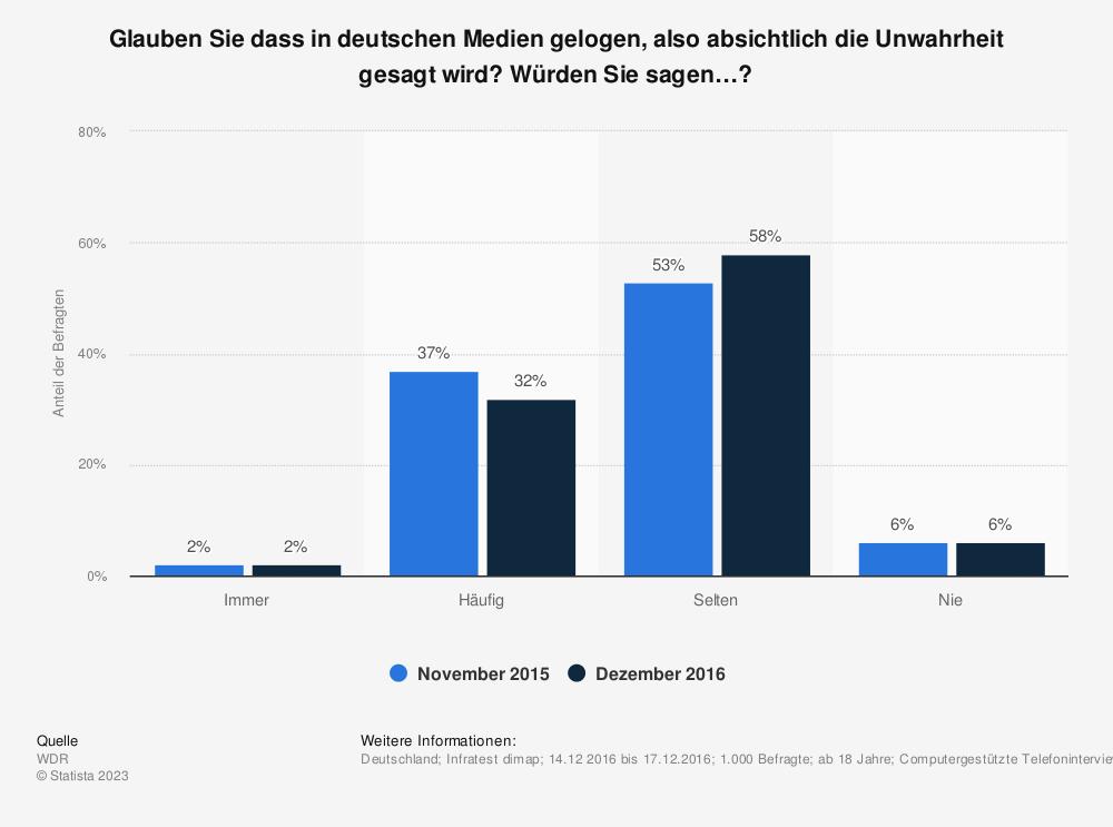 Statistik: Glauben Sie dass in deutschen Medien gelogen, also absichtlich die Unwahrheit gesagt wird? Würden Sie sagen…?  | Statista