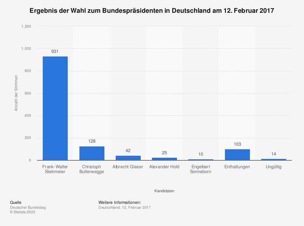 Statistik: Ergebnis der Wahl zum Bundespräsidenten in Deutschland am 12. Februar 2017 | Statista