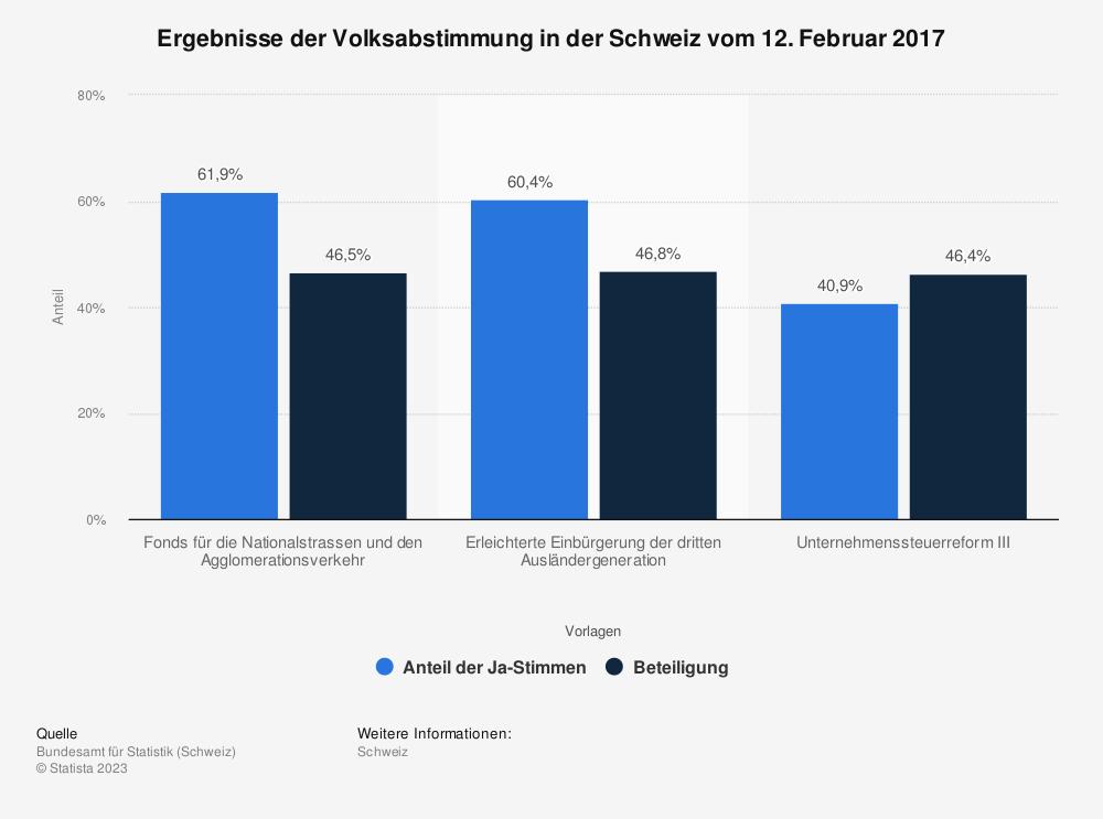 Statistik: Ergebnisse der Volksabstimmung in der Schweiz vom 12. Februar 2017 | Statista