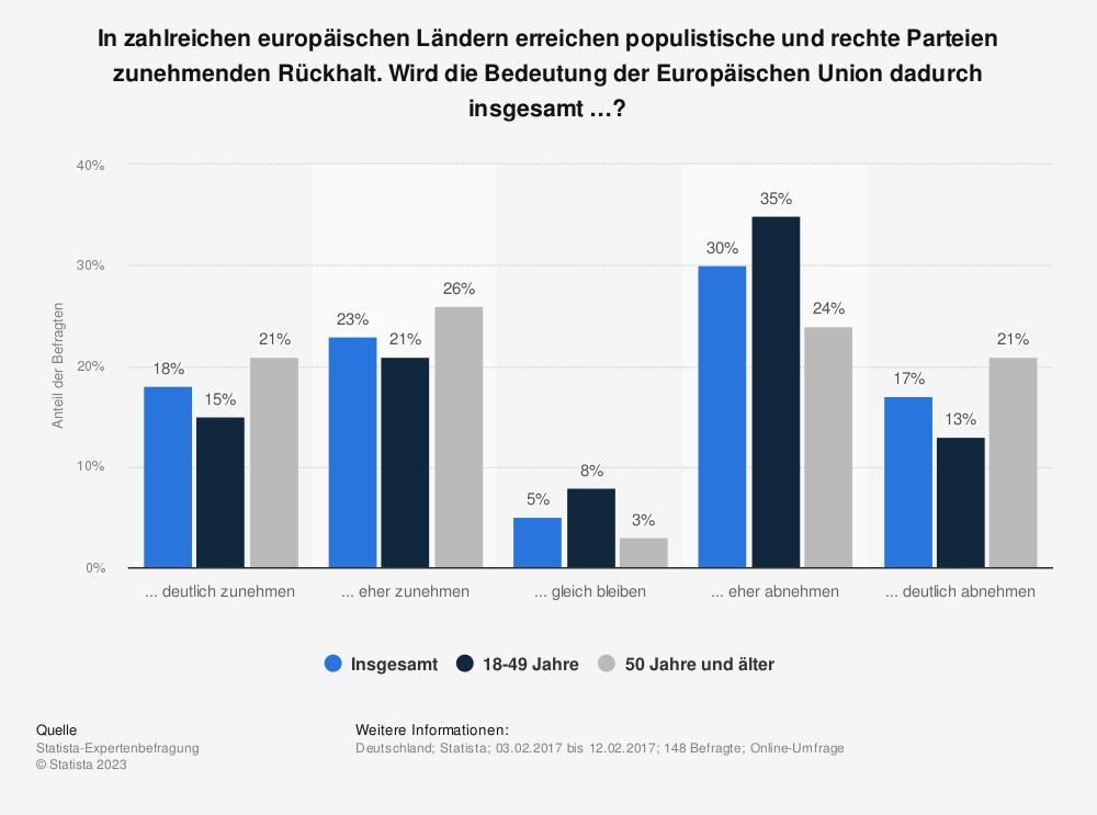 Statistik: In zahlreichen europäischen Ländern erreichen populistische und rechte Parteien zunehmenden Rückhalt. Wird die Bedeutung der Europäischen Union dadurch insgesamt …? | Statista