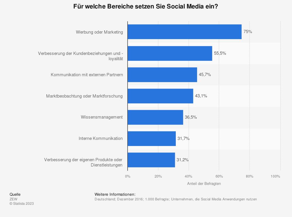 Statistik: Für welche Bereiche setzen Sie Social Media ein? | Statista