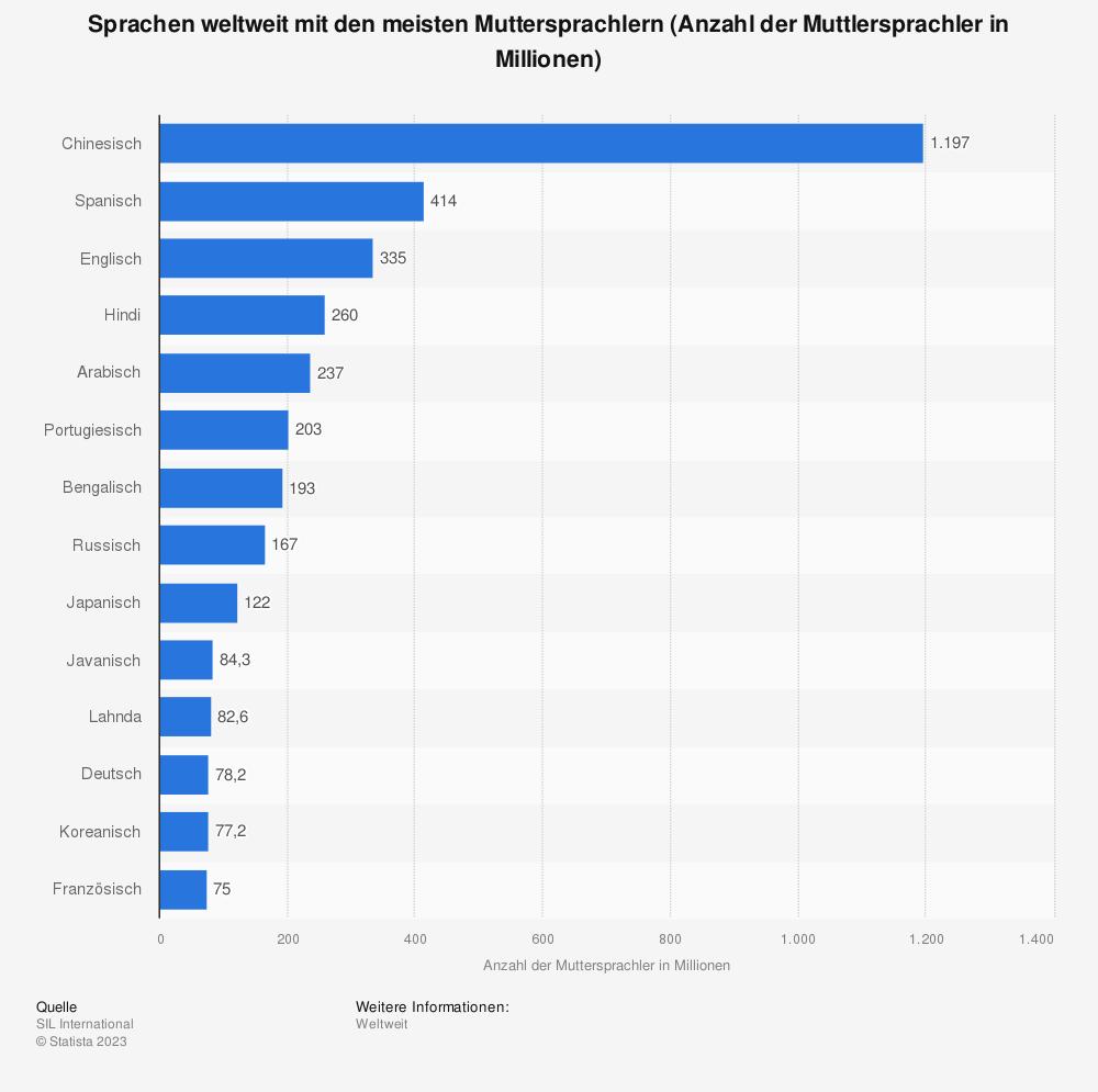 Statistik: Sprachen weltweit mit den meisten Muttersprachlern (Anzahl der Muttlersprachler in Millionen) | Statista