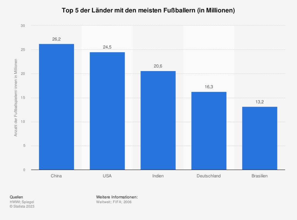 Statistik: Top 5 der Länder mit den meisten Fußballern (in Millionen) | Statista