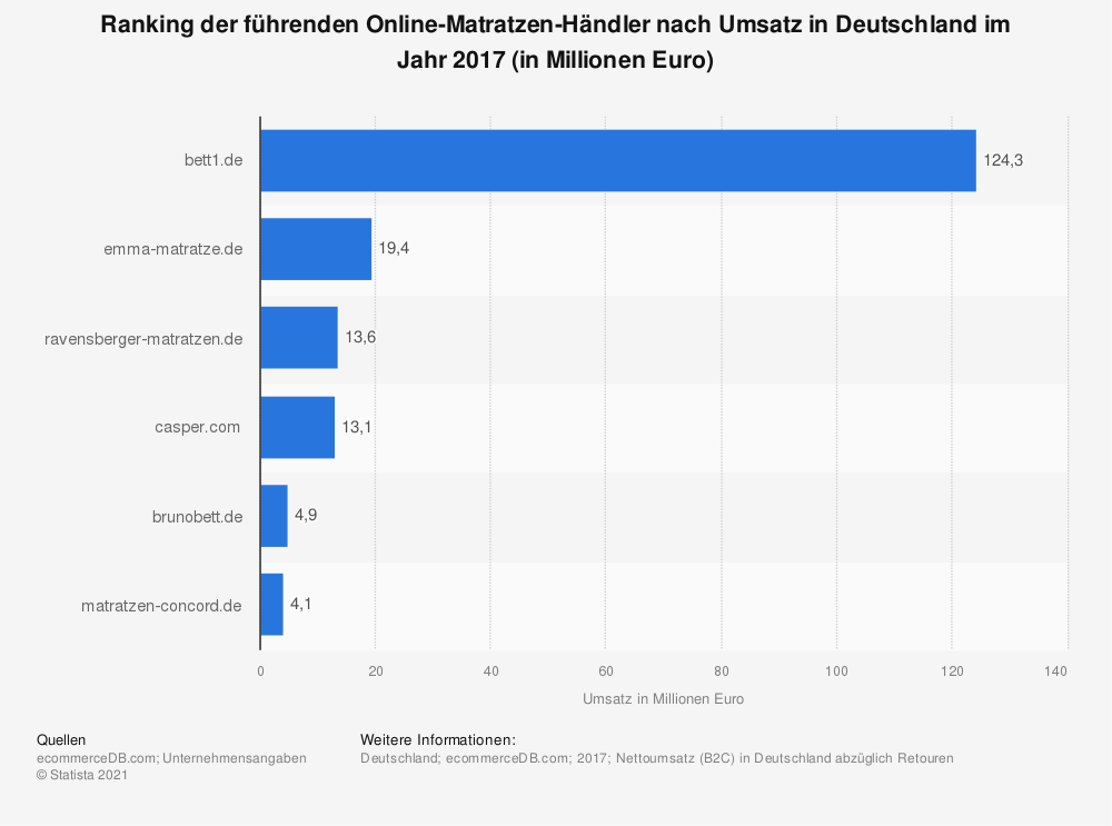 Statistik: Ranking der führenden Online-Matratzen-Händler nach Umsatz in Deutschland im Jahr 2017 (in Millionen Euro) | Statista
