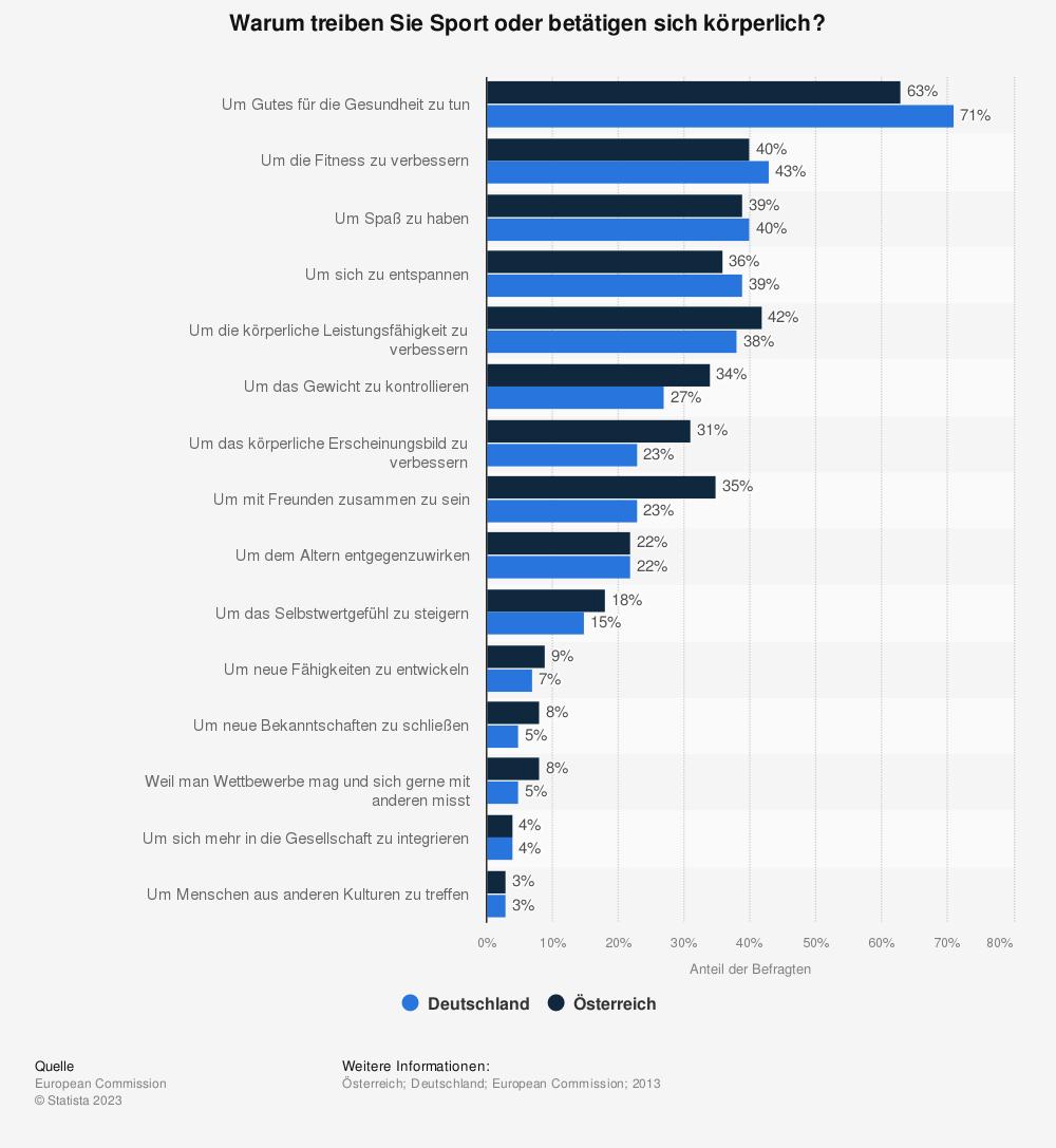Statistik: Warum treiben Sie Sport oder betätigen sich körperlich? | Statista
