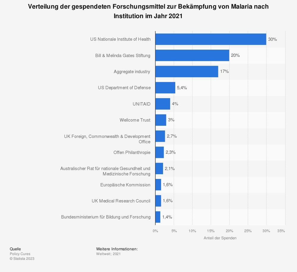Statistik: Verteilung der gespendeten Forschungsmittel zur Bekämpfung von Malaria nach Institution im Jahr 2018 | Statista