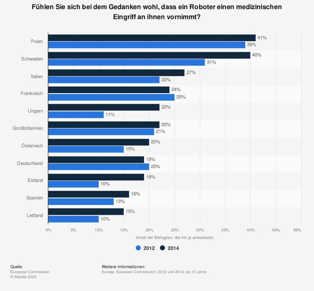 Statistik: Fühlen Sie sich bei dem Gedanken wohl, dass ein Roboter einen medizinischen Eingriff an ihnen vornimmt? | Statista