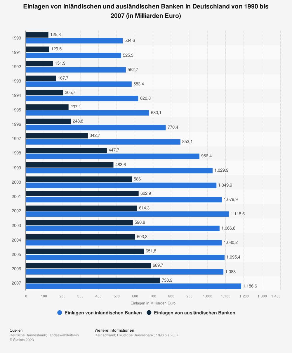 Statistik: Einlagen von inländischen und ausländischen Banken in Deutschland von 1990 bis 2007 (in Milliarden Euro) | Statista