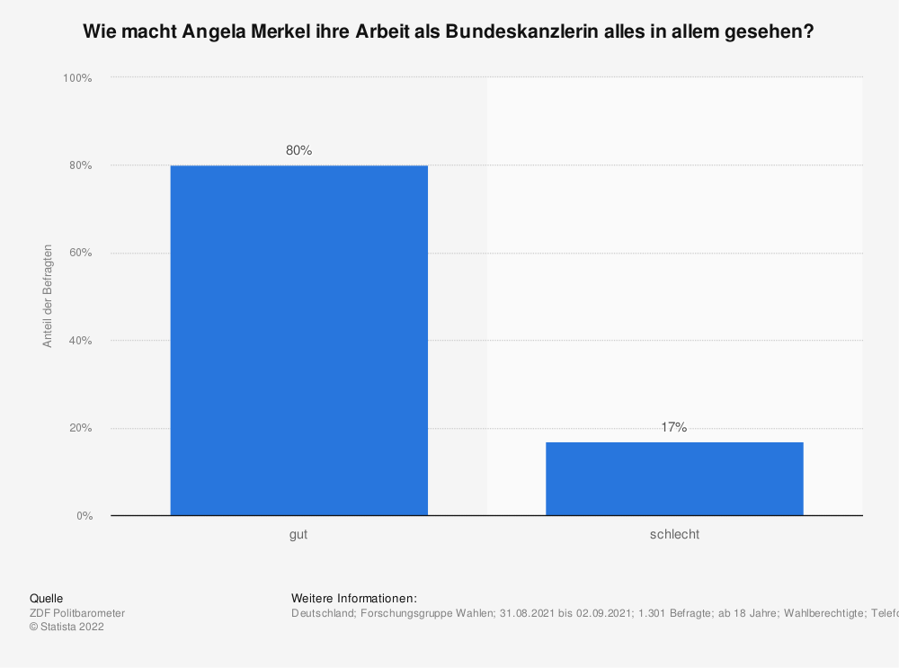 Statistik: Wie macht Angela Merkel ihre Arbeit als Bundeskanzlerin alles in allem gesehen? | Statista