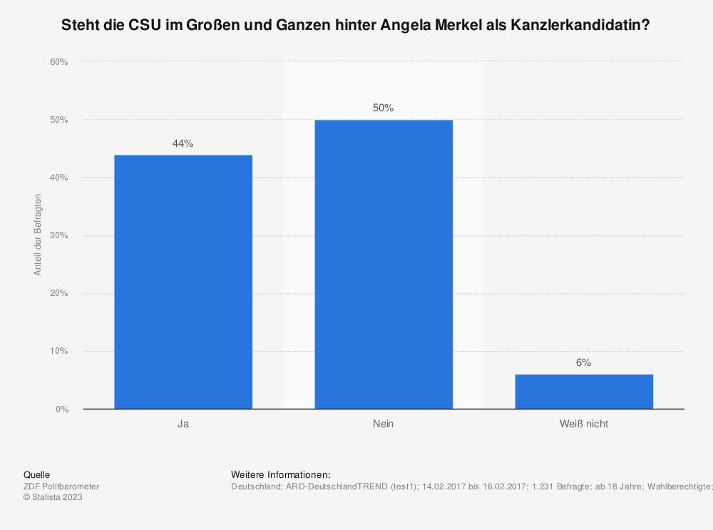 Statistik: Steht die CSU im Großen und Ganzen hinter Angela Merkel als Kanzlerkandidatin? | Statista