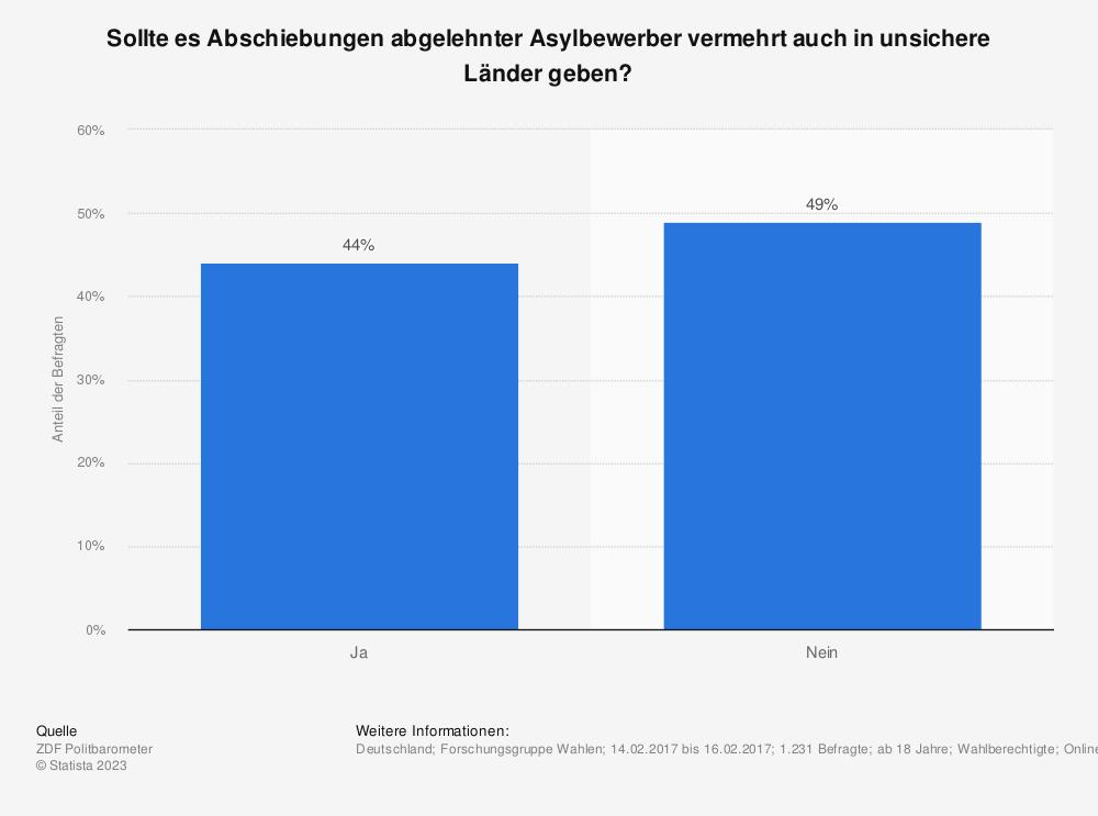 Statistik: Sollte es Abschiebungen abgelehnter Asylbewerber vermehrt auch in unsichere Länder geben? | Statista