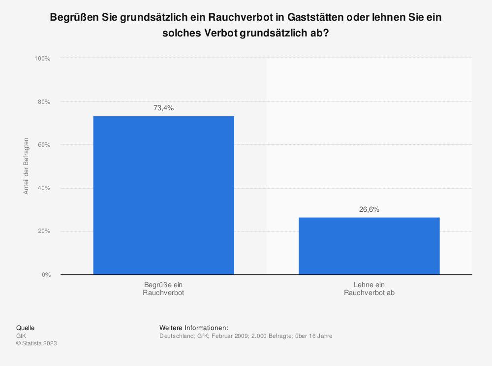 Statistik: Begrüßen Sie grundsätzlich ein Rauchverbot in Gaststätten oder lehnen Sie ein solches Verbot grundsätzlich ab? | Statista