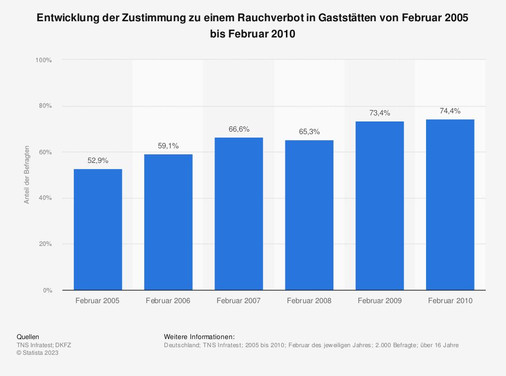 Statistik: Entwicklung der Zustimmung zu einem Rauchverbot in Gaststätten von Februar 2005 bis Februar 2010   Statista
