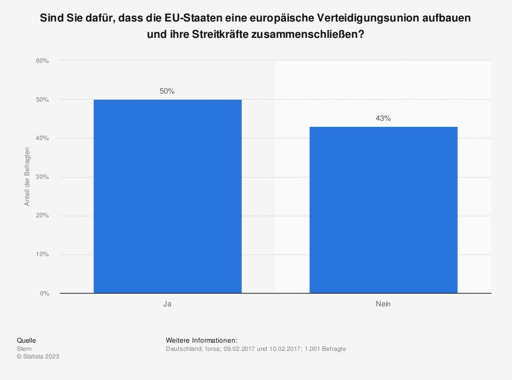 Statistik: Sind Sie dafür, dass die EU-Staaten eine europäische Verteidigungsunion aufbauen und ihre Streitkräfte zusammenschließen? | Statista