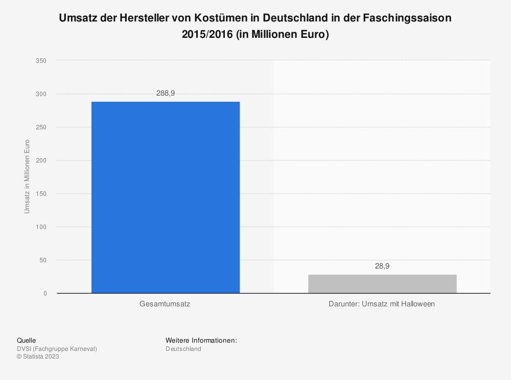 Statistik: Umsatz der Hersteller von Kostümen in Deutschland in der Faschingssaison 2015/2016 (in Millionen Euro) | Statista