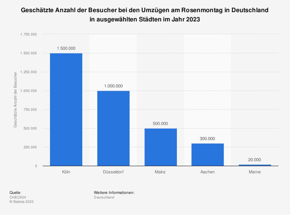 Statistik: Geschätzte Anzahl der Besucher beim Rosenmontagsumzug in Deutschland in ausgewählten Städten im Jahr 2019 | Statista