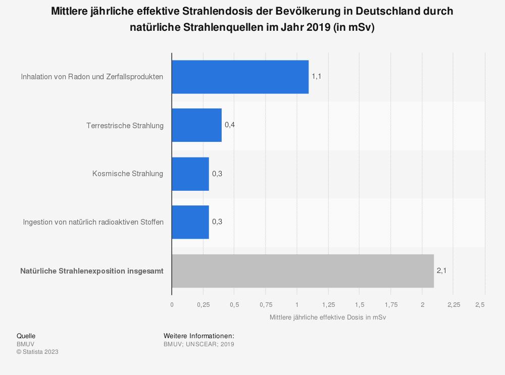 Statistik: Mittlere jährliche effektive Strahlendosis der Bevölkerung in Deutschland durch natürliche Strahlenquellen im Jahr 2016 (in mSv) | Statista