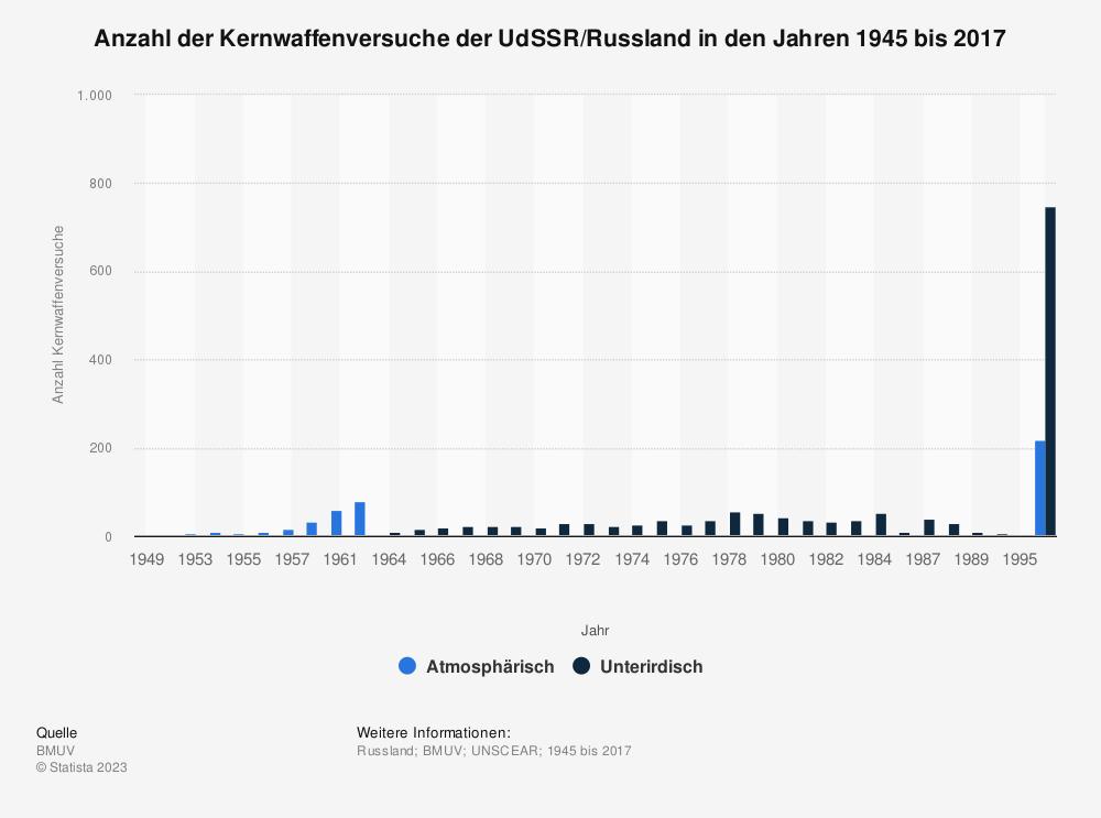 Statistik: Anzahl der Kernwaffenversuche der UdSSR/Russland in den Jahren 1945 bis 2016 | Statista
