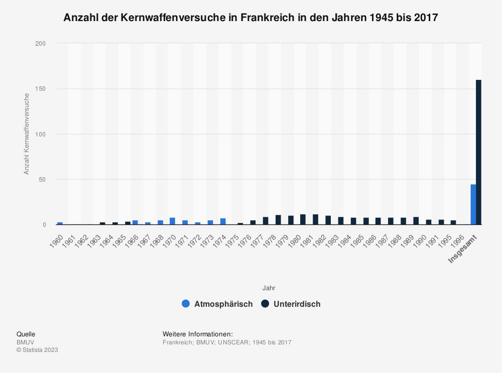 Statistik: Anzahl der Kernwaffenversuche in Frankreich in den Jahren 1945 bis 2016 | Statista