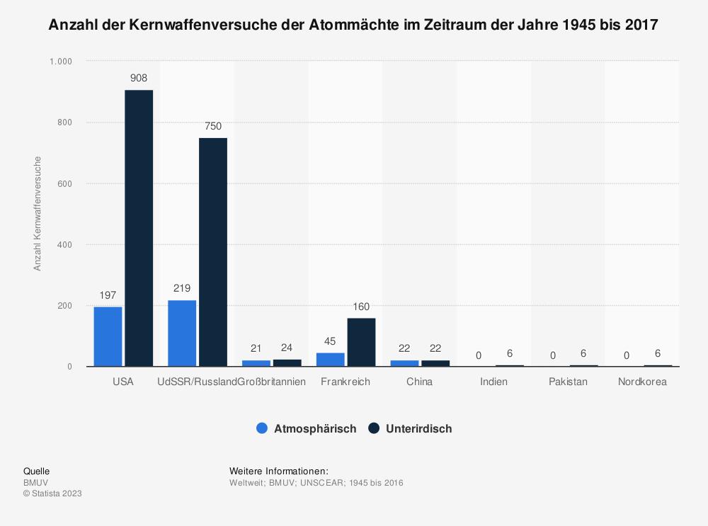 Statistik: Anzahl der Kernwaffenversuche der Atommächte im Zeitraum der Jahre 1945 bis 2016 | Statista