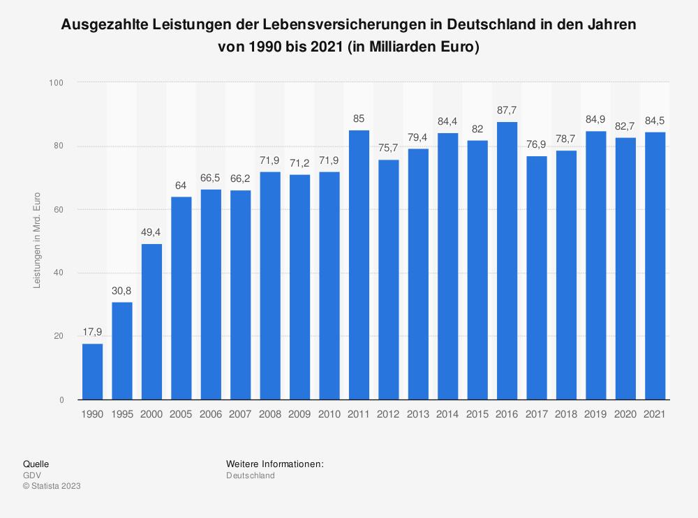 Statistik: Ausgezahlte Leistungen der Lebensversicherungen in Deutschland in den Jahren von 1990 bis 2016 (in Milliarden Euro) | Statista
