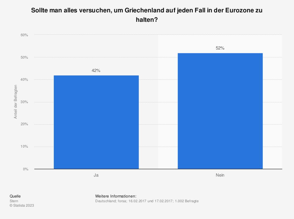 Statistik: Sollte man alles versuchen, um Griechenland auf jeden Fall in der Eurozone zu halten? | Statista