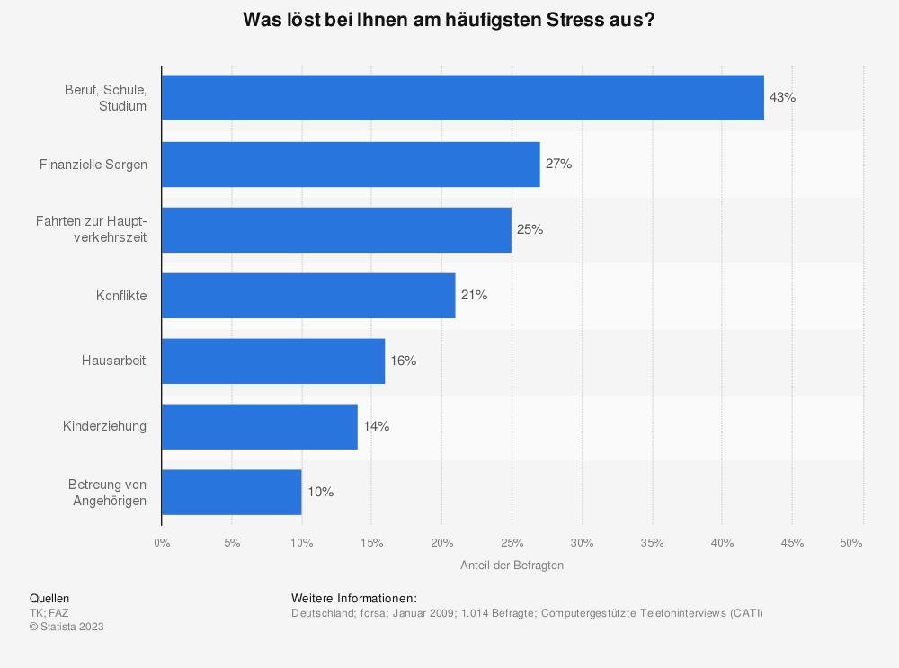 Statistik: Was löst bei Ihnen am häufigsten Stress aus? | Statista