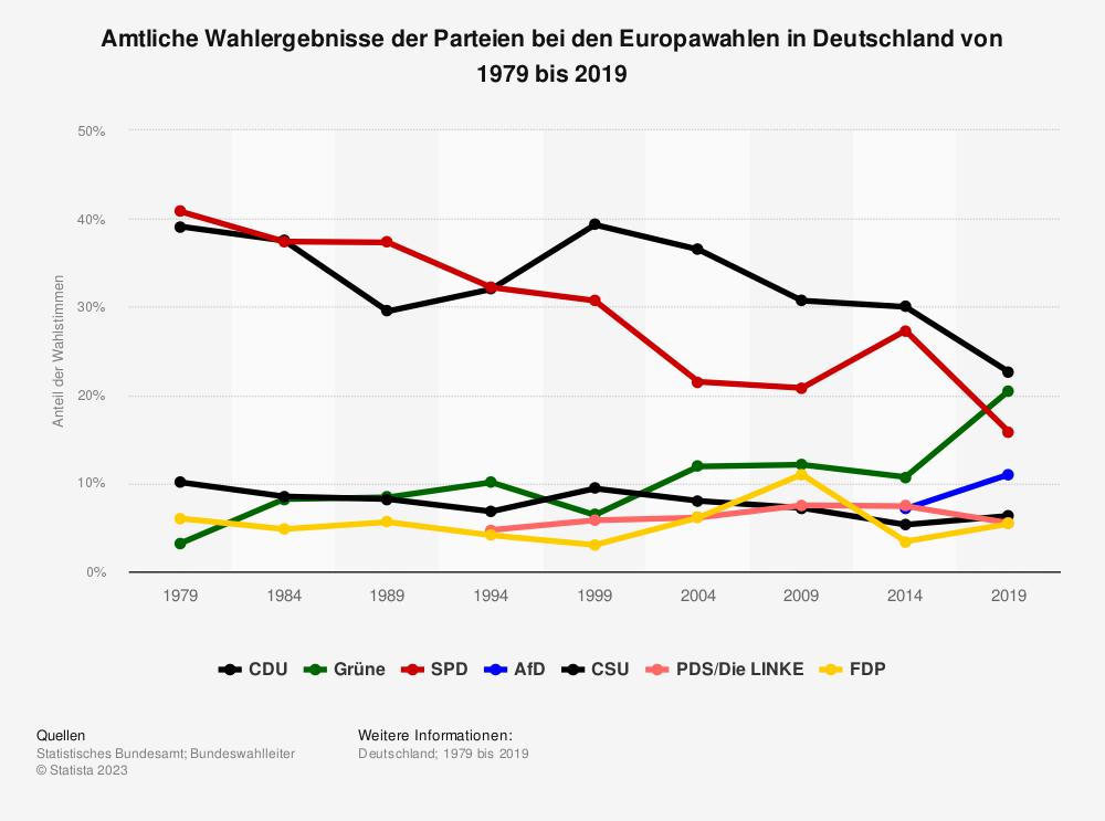 Statistik: Amtliche Wahlergebnisse der Parteien bei den Europawahlen in Deutschland von 1979 bis 2014 | Statista