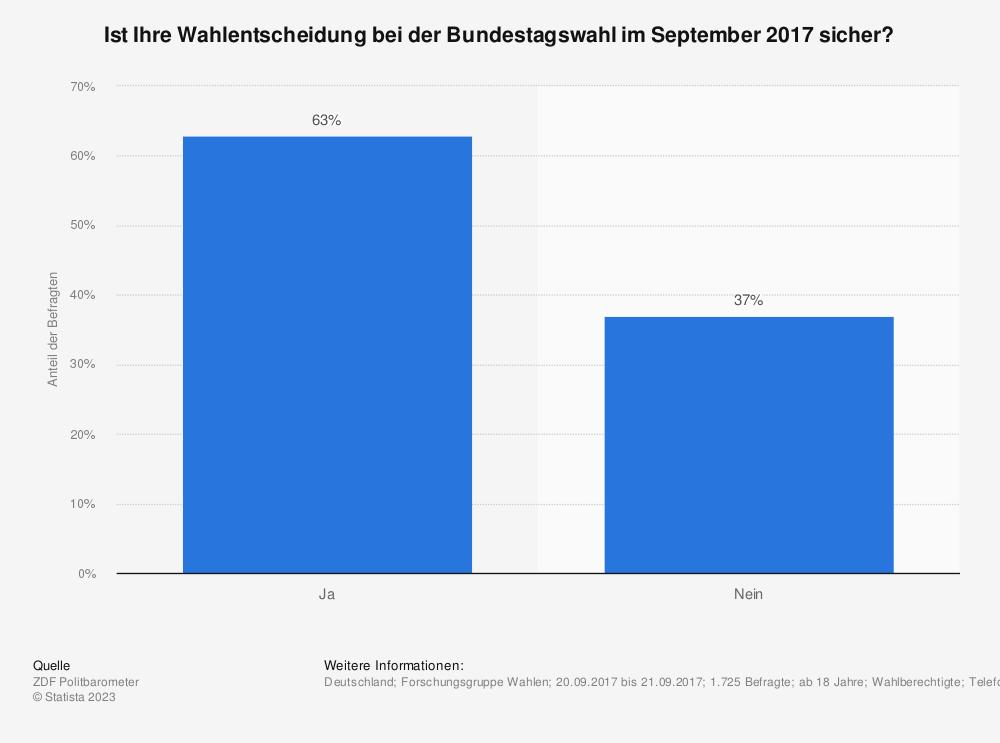 Statistik: Ist Ihre Wahlentscheidung bei der Bundestagswahl im September 2017 sicher? | Statista