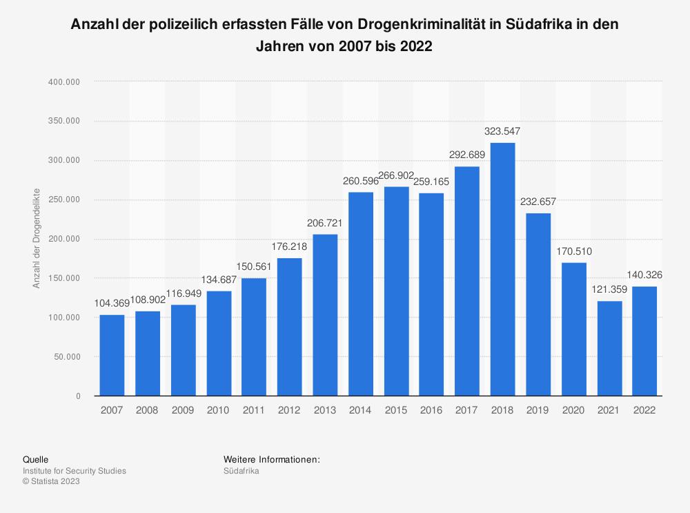 Statistik: Anzahl der Fälle von Drogenkriminalität in Südafrika in den Jahren von 2007 bis 2018 | Statista