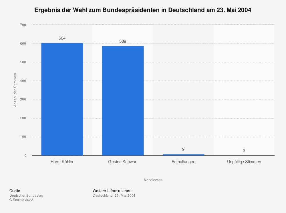 Statistik: Ergebnis der Wahl zum Bundespräsidenten in Deutschland am 23. Mai 2004 | Statista