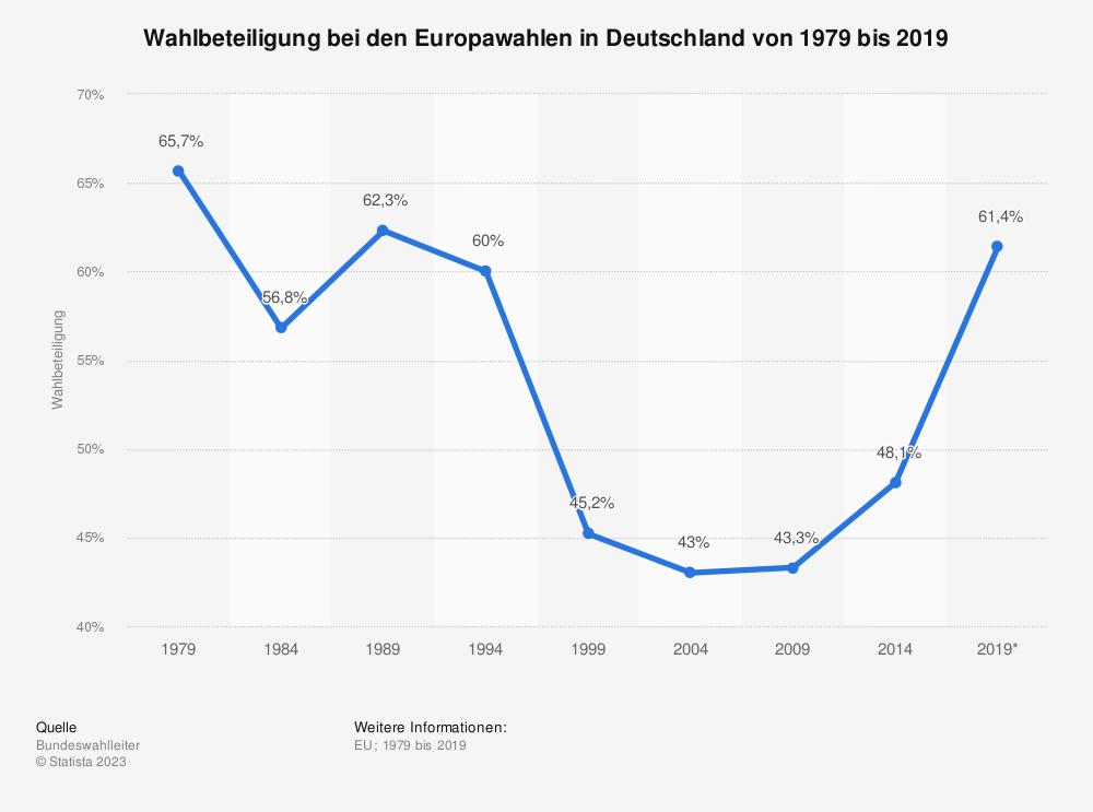 Statistik: Wahlbeteiligung bei den Europawahlen in Deutschland von 1979 bis 2019 | Statista