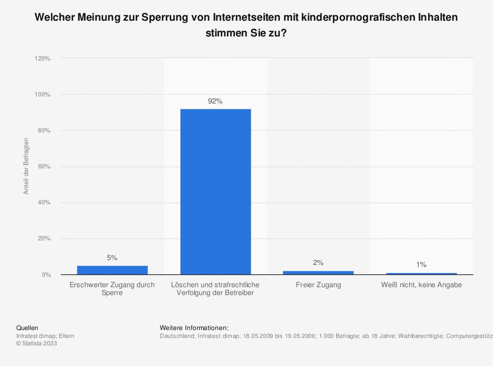 Statistik: Welcher Meinung zur Sperrung von Internetseiten mit kinderpornografischen Inhalten stimmen Sie zu? | Statista