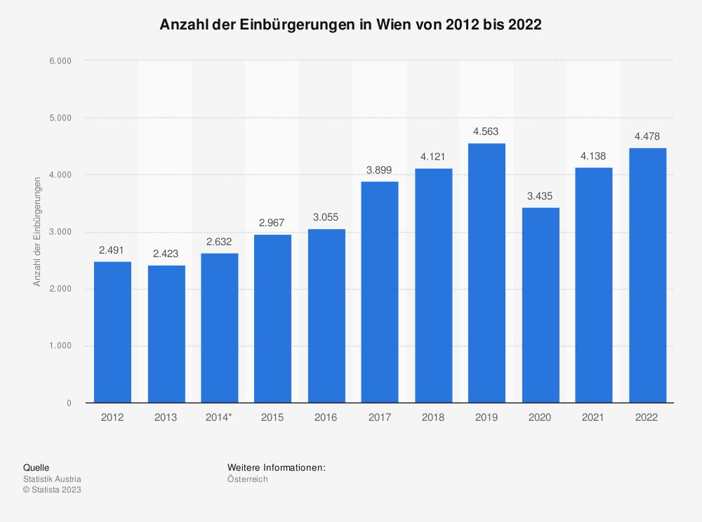 Statistik: Anzahl der Einbürgerungen in Wien von 2008 bis 2018 | Statista