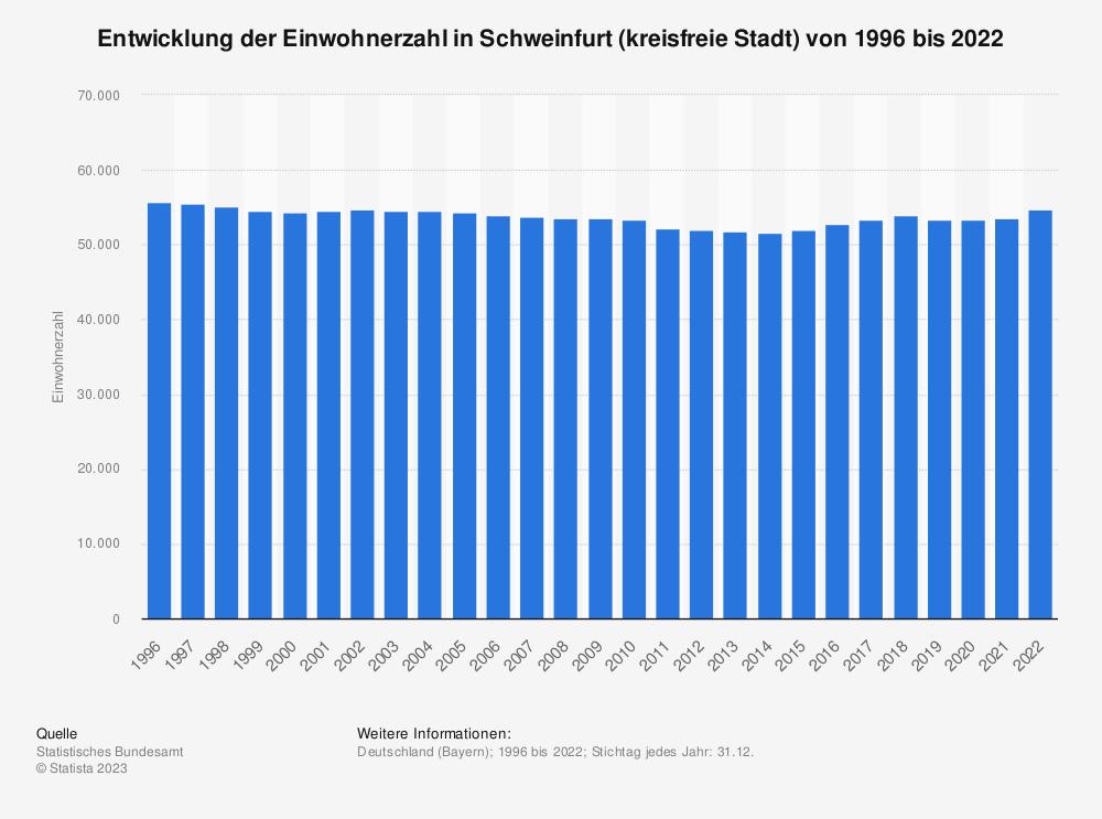 Statistik: Entwicklung der Einwohnerzahl in Schweinfurt (kreisfreie Stadt) von 1995 bis 2020   Statista