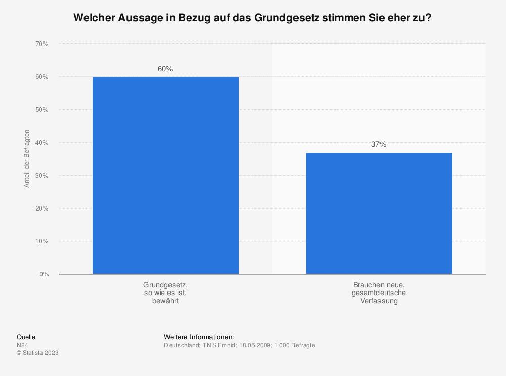 Statistik: Welcher Aussage in Bezug auf das Grundgesetz stimmen Sie eher zu? | Statista